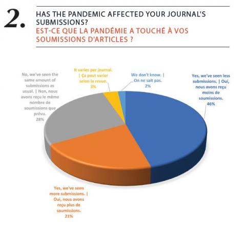 Survey results for how the pandemic affected scholarly publishers in Canada
